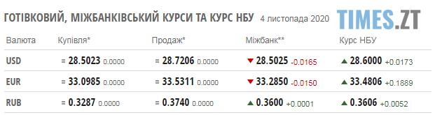 Screenshot 2 4 - Паливні ціни на заправках в Житомирській області та курс валют на 4 листопада