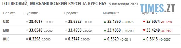 Screenshot 2 5 - Паливні ціни на заправках в Житомирській області та курс валют 5 листопада