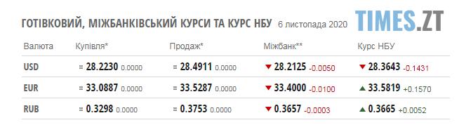 Screenshot 2 6 - Паливні ціни на заправках Житомирщини та курс валют на 6 листопада