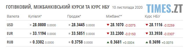 Screenshot 2 8 - Паливні ціни на заправках у Житомирській області та курс валют 10 листопада