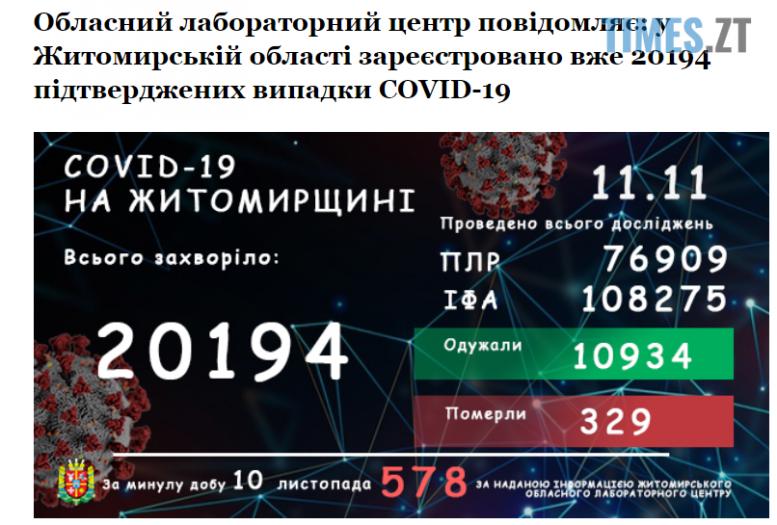 Screenshot 2 9 e1605083213320 - Майже шість сотень хворих та 14 померлих за добу: невтішна коронавірусна статистика на Житомирщині