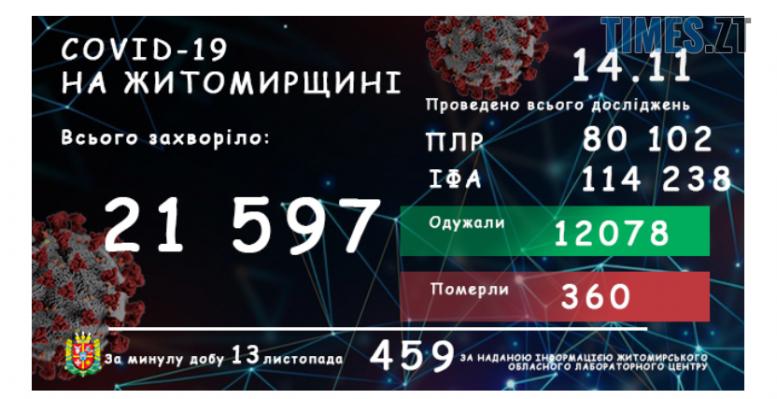 Screenshot 4 5 e1605342878276 - У Житомирській області зареєстровано вже 21597 підтверджених випадків коронавірусу, 459 з них – минулої доби