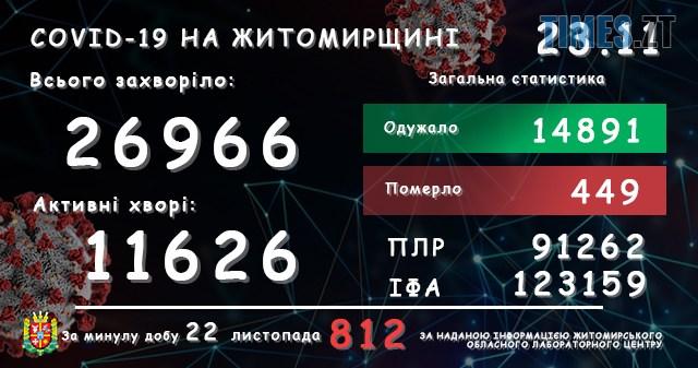 lab23112020 - Понад 800 інфікованих на covid-19: на Житомирщині зафіксували новий добовий рекорд
