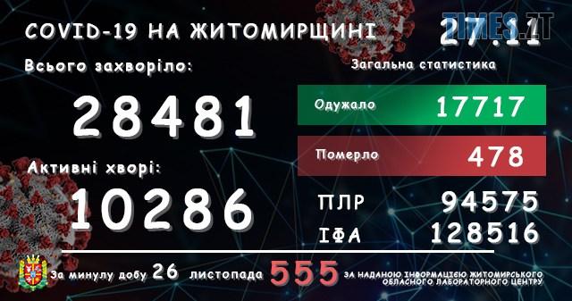 lab27112020 - У Житомирській області за добу зареєстровано ще 555 підтверджений випадків COVID-19
