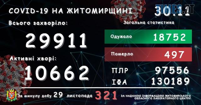 lab30112020 - У Житомирській області зареєстровано ще 321 підтверджений випадок COVID-19