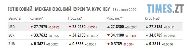 Screenshot 1 12 - Курс валют та паливні ціни на п`ятницю, 18 грудня
