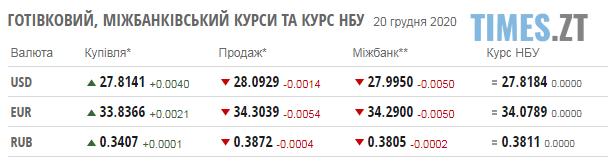 Screenshot 1 14 - Курс валют та паливні ціни на понеділок, 21 грудня