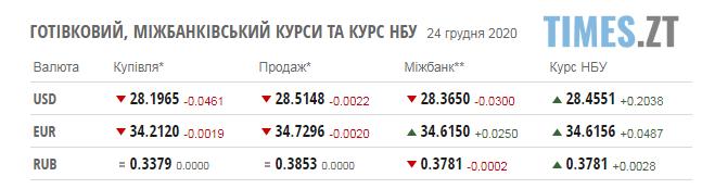 Screenshot 1 17 - Курс валют та ціни на паливо у четвер, 24 грудня