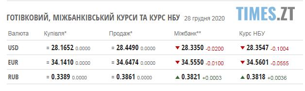 Screenshot 1 18 - Курс валют та паливні ціни у понеділок, 28 грудня