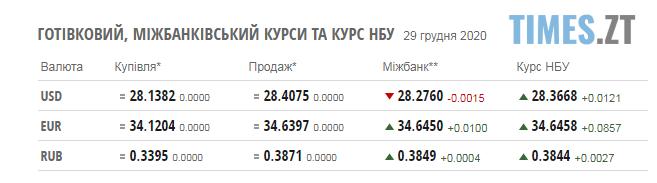 Screenshot 1 19 - Курс валют та паливні ціни у вівторок, 29 грудня