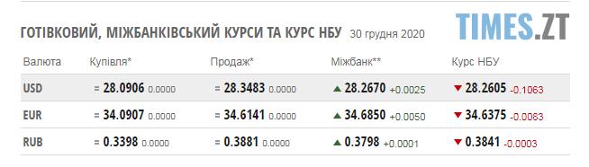Screenshot 1 20 - Курс валют та паливні ціни у середу, 30 грудня