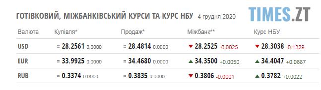 Screenshot 1 3 - Паливні ціни та курс валют у п`ятницю, 4 грудня