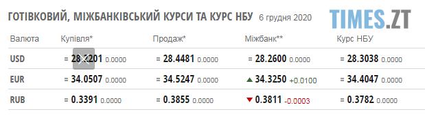 Screenshot 1 4 - Паливні ціни та курс валют на понеділок, 7 грудня
