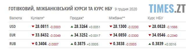 Screenshot 1 6 - Паливні ціни та курс валют на середу, 9 грудня