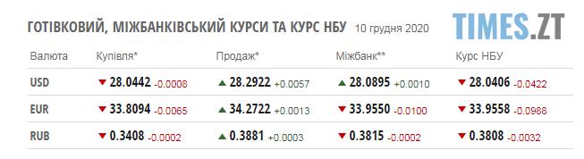 Screenshot 1 7 - Курс валют та паливні ціни у четвер, 10 грудня