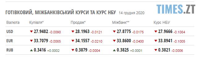 Screenshot 1 8 - Курс валют та паливні ціни  у понеділок, 14 грудня