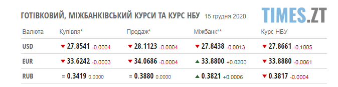 Screenshot 1 9 - Курс валют та паливні ціни на вівторок, 15 грудня