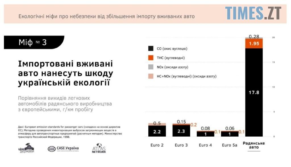 """Screenshot 2 2 1024x589 - Житомиряни не мають змоги придбати власне авто через """"захмарний"""" акзиз на імпорт - дослідження"""
