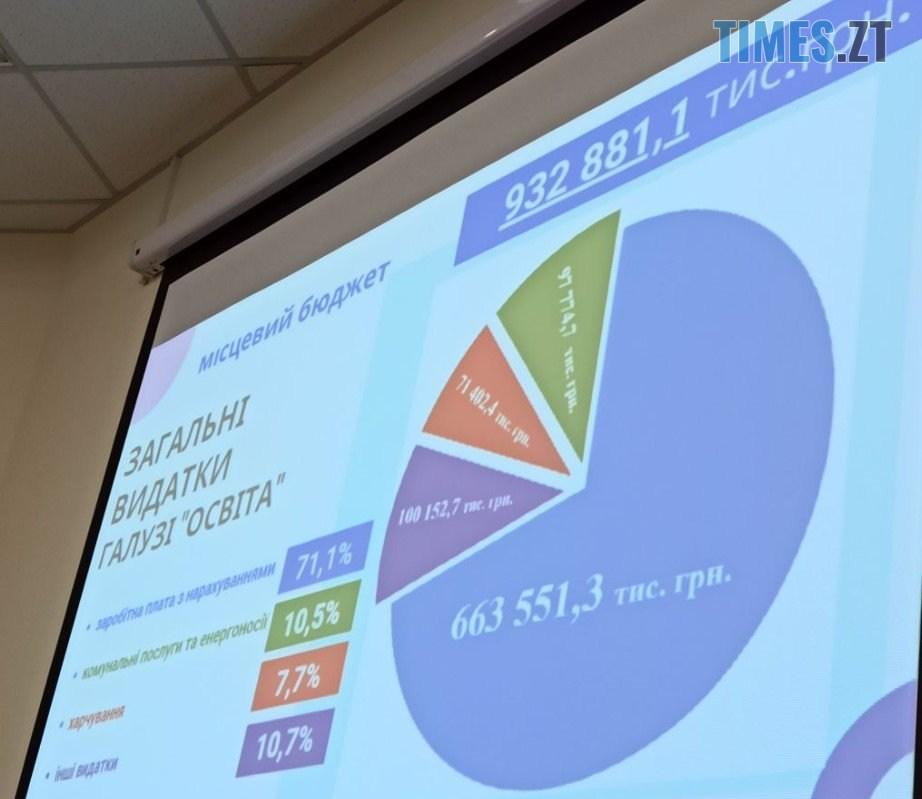 Screenshot 2 3 - В Житомирі на освіту у 2021 році планують витратити більше 1,5 млрд грн