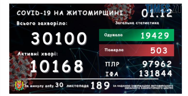 Screenshot 2 e1606811071170 - У Житомирській області зареєстровано ще 189 підтверджених випадків COVID-19