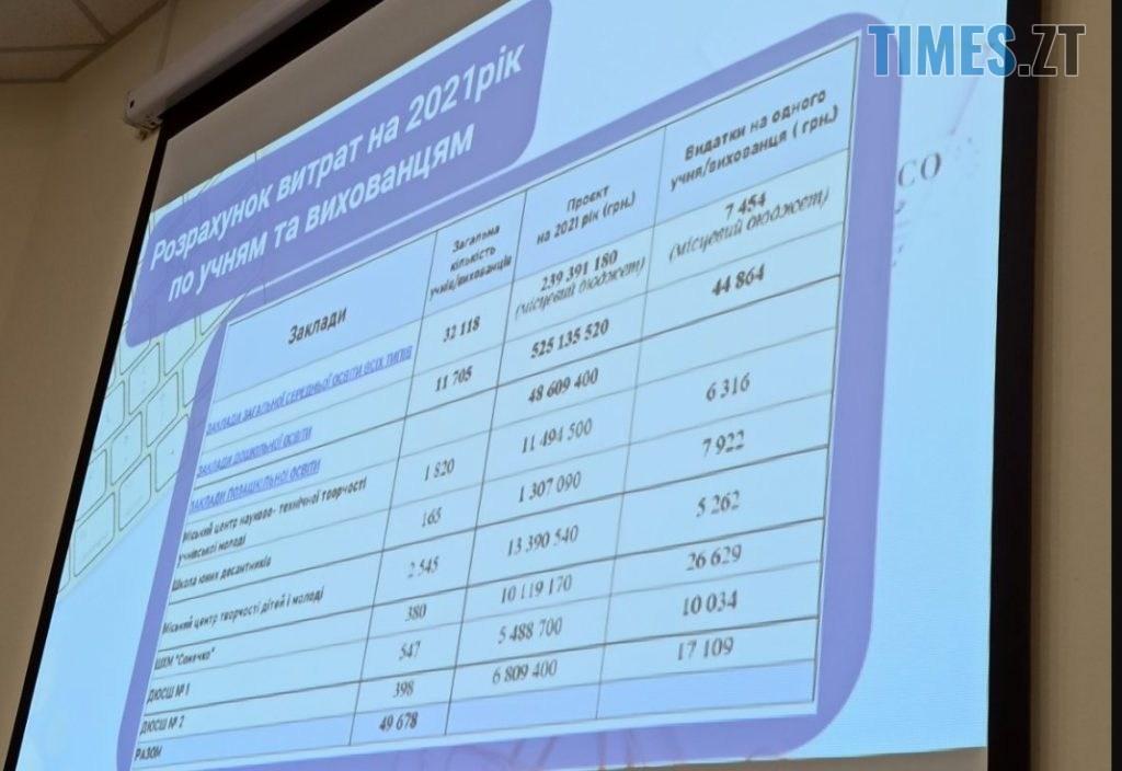 Screenshot 3 2 1024x704 - В Житомирі на освіту у 2021 році планують витратити більше 1,5 млрд грн