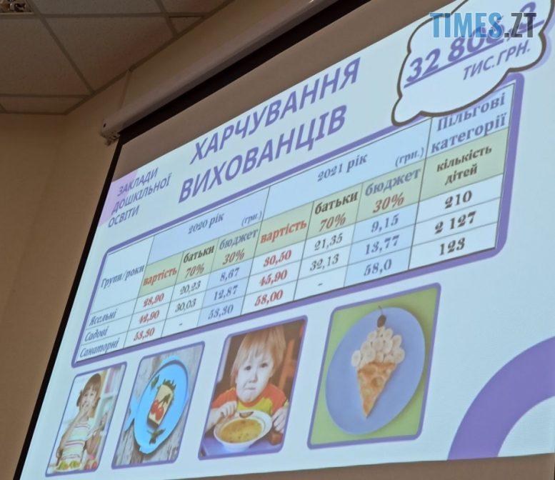Screenshot 4 3 e1608130929127 - В Житомирі на освіту у 2021 році планують витратити більше 1,5 млрд грн