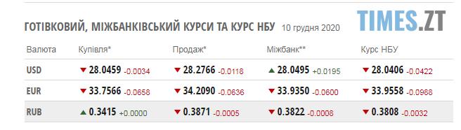 Screenshot 4 4 - Курс валют та паливні ціни  у п`ятницю, 10 грудня
