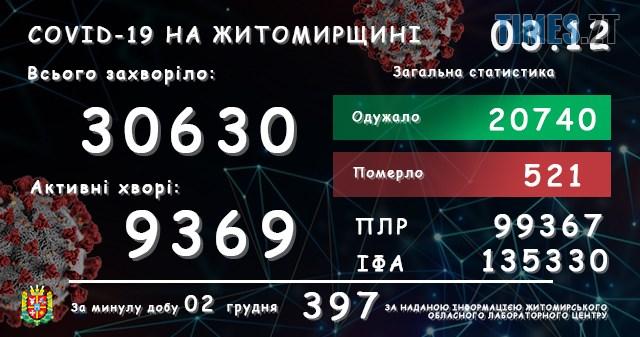 lab03122020 - У Житомирській області зареєстровано ще 397 підтверджених випадків COVID-19