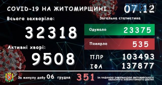 lab07122020 1 - У Житомирській області зареєстровано ще 351 підтверджений випадок COVID-19, четверолюдей померло