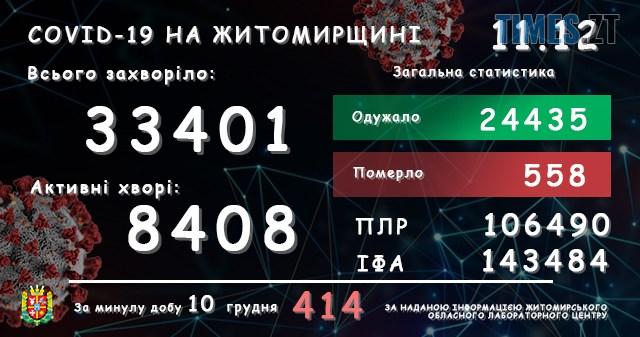 lab11122020 - На Житомирщині за добу зареєстровано ще 414 підтверджених випадків коронавірусу