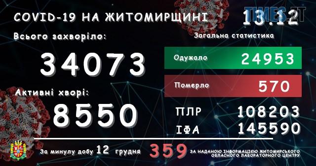 lab13122020 - На Житомирщині за добу зареєстровано ще 359 підтверджених випадків коронавірусу