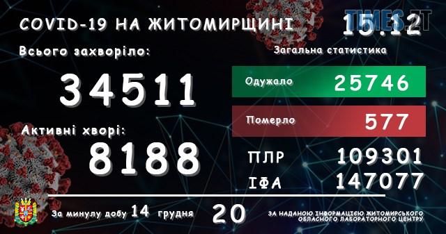 lab15122020 1 - На Житомирщині за добу зареєстрували ще 20 підтверджених випадків коронавірусу