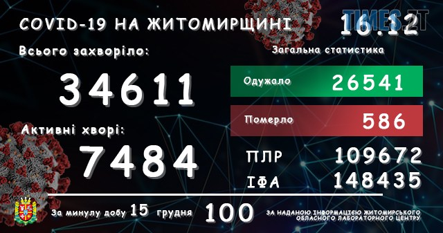 lab16122020 - На Житомирщині за добу зареєстрували ще 100 підтверджених випадків коронавірусу