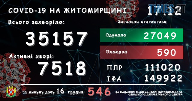 lab17122020 - На Житомирщині за останню добу виявили ще понад пів тисячі інфікованих коронавірусом жителів