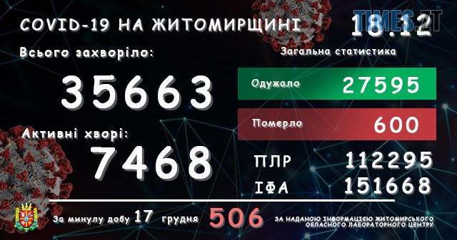 lab18122020 - На Житомирщині за останню добу виявили ще понад 500 інфікованих коронавірусом жителів