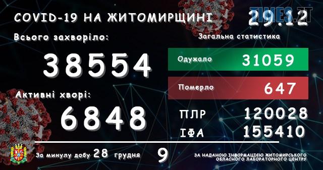 lab29122020 - За добу в Житомирській області covid-19 виявили лише у 9 осіб
