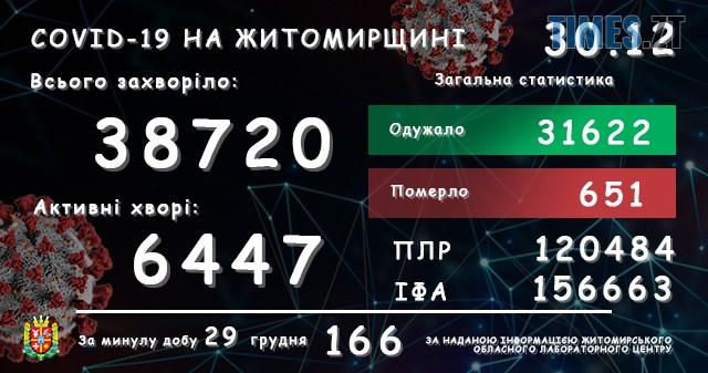 lab30122020 - За добу в Житомирській області виявили ще 166 інфікованих коронавірусом жителів