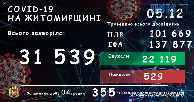 labtsentrnovyjdyzajn05.12 - У Житомирській області зареєстровано ще 355 підтверджених випадків COVID-19, п`ятеро людей померло