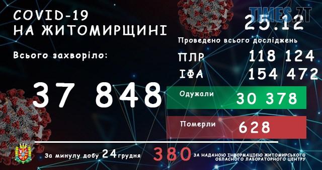 labtsentrnovyjdyzajn2512 - За останню добу виявили ще 380 інфікованих коронавірусом жителів Житомирської області