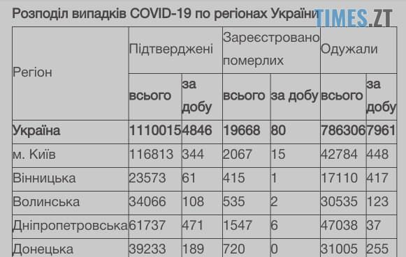 IMG 20210109 103349 - ВУкраїні майже 5тис нових інфікованих ковідом, наЖитомирщині— більше сотні