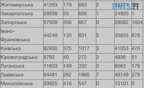 IMG 20210109 103434 - ВУкраїні майже 5тис нових інфікованих ковідом, наЖитомирщині— більше сотні