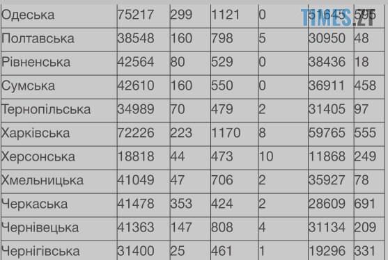 IMG 20210109 103518 - ВУкраїні майже 5тис нових інфікованих ковідом, наЖитомирщині— більше сотні
