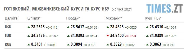 Screenshot 1 1 - Курс валют та паливні ціни у вівторок, 5 січня