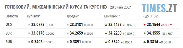 Screenshot 1 12 - Курс валют та паливні ціни у середу, 20 січня