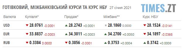 Screenshot 1 15 - Валюта та розцінки на паливо на заправках Житомирщини 27 січня