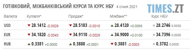 Screenshot 1 - Курс валют та паливні ціни  у понеділок, 4 січня