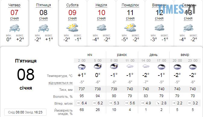 Screenshot 2 3 - Синоптики попереджають про погіршення погоди в Житомирській області