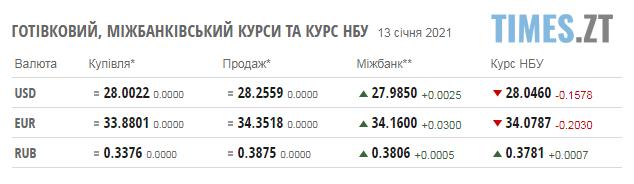 Screenshot 2 6 - Паливні ціни та курс валют у середу, 13 січня