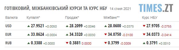 Screenshot 2 7 - Курс валют та паливні ціни на заправках в Житомирській області