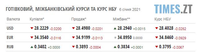 Screenshot 3 1 - Курс валют та паливні ціни перед тривалими вихідними